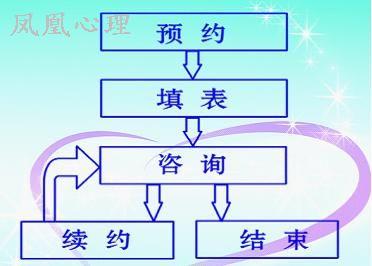 淄博凤凰心理咨询具体咨询流程